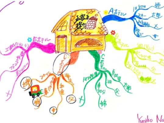 マインドマップとレゴで鍛えるクリエイティブ思考の画像