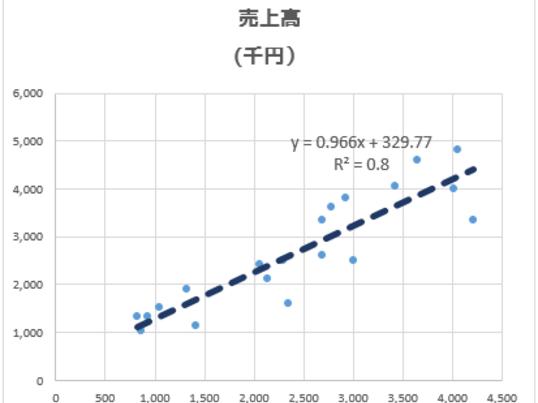 【完全初学者向け】ゼロから学ぶExcelビジネス統計【回帰分析編】の画像