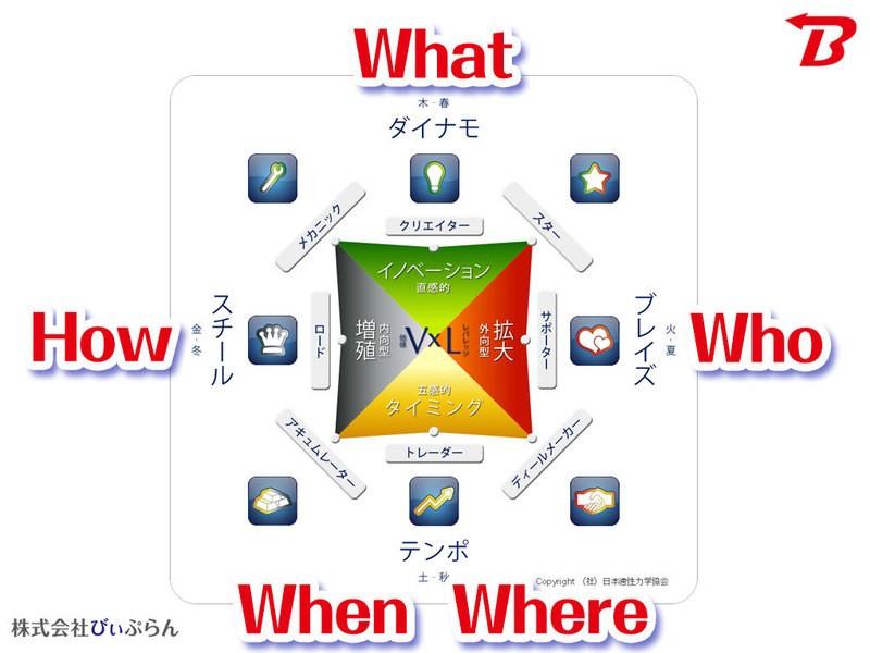 ウェルスダイナミクス1日講座の画像