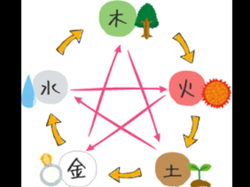 陰陽五行を使って人間関係を楽しむ方法、教えますの画像