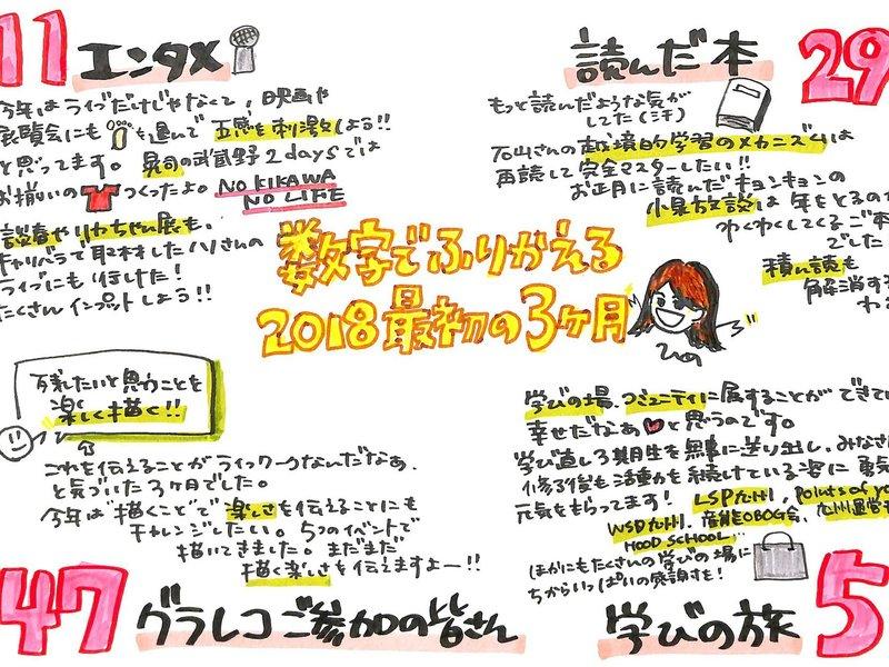 6/3(日) ひめさんのグラフィックレコーディング(グラレコ)講座の画像