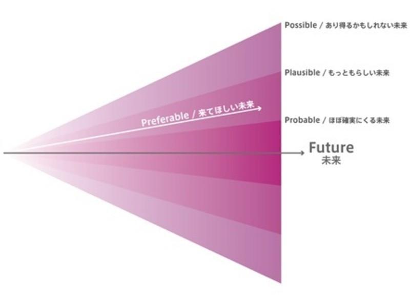 事業創出のためのビジネス・デザイン基礎の画像