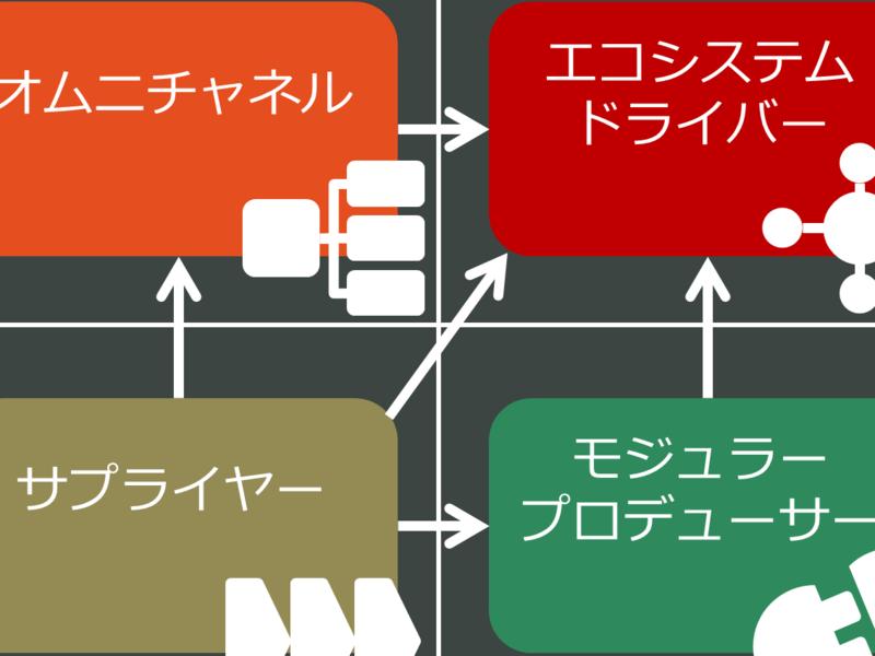 デジタルトランスファメーション入門プログラムの画像