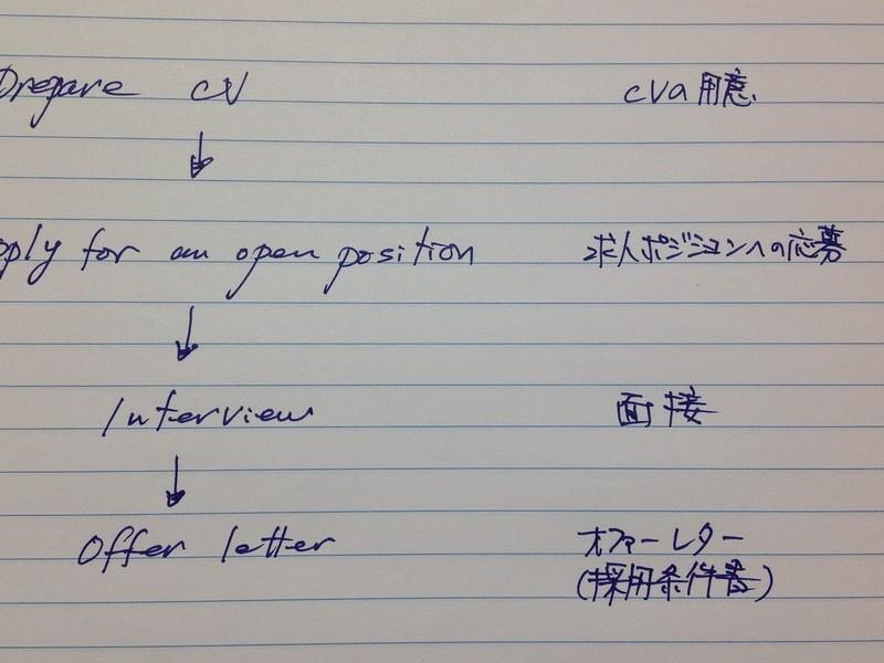 【渋谷エリア】 CV(英文経歴書)の書き方講座《基礎編》の画像