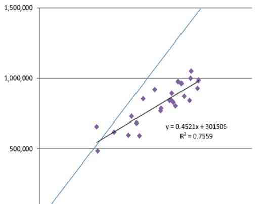 【中級者向け】例題を使って学ぶExcel回帰分析【実践編】の画像