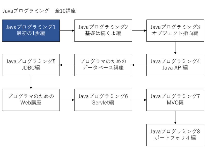 Javaプログラミング1/最初の1歩編の画像