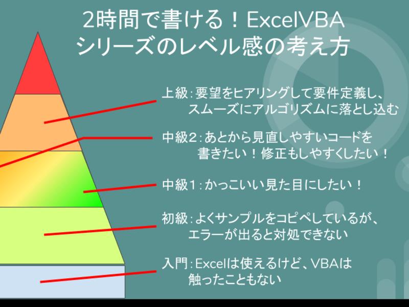 2時間で書ける!Excelマクロ・VBAをイチから書くための基礎!の画像