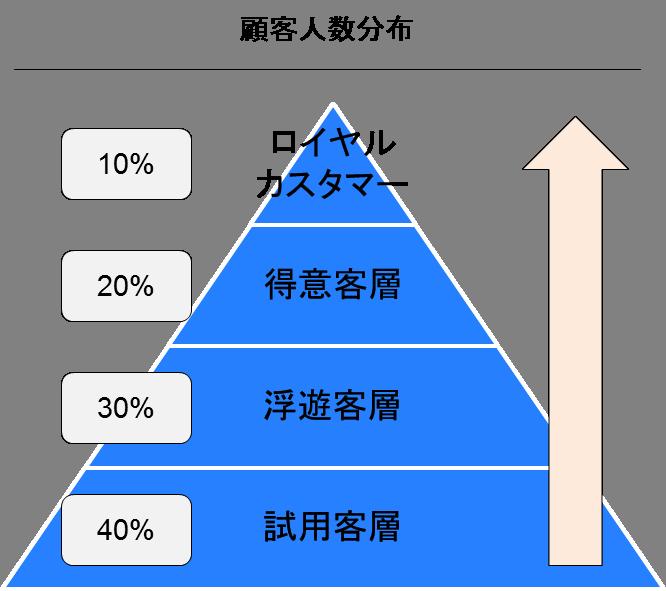 企業の持続的成長の肝となる戦略的CRMの基礎