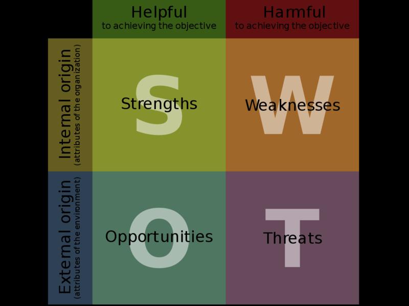 強みや弱みを視覚化!元商工会議所職員のやさしいSWOT分析入門の画像