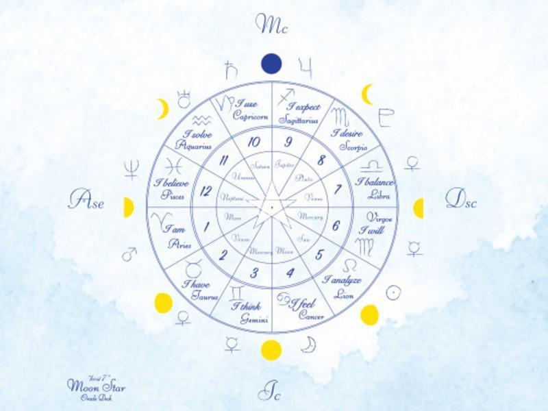 【オンラインレッスン】月と星と仲良くなる hosi7占星術 講座の画像