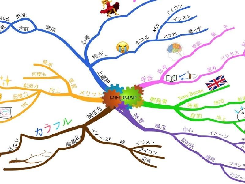 マインドマップ プライベート講座の画像