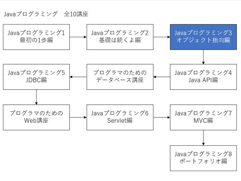 オンライン講座「Javaプログラミング3/オブジェクト指向編」by 奥田 ...