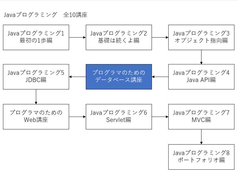 プログラマのためのデータベース講座の画像