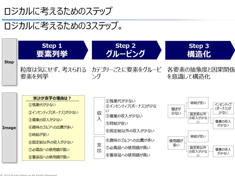 【入門編】外資系コンサルが教える ロジカルシンキング講座の画像