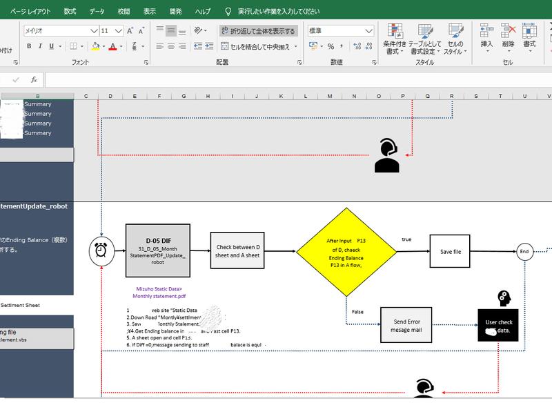 RPA実施のためのフロー図を完成しよう(ASISからTOBEへ)の画像