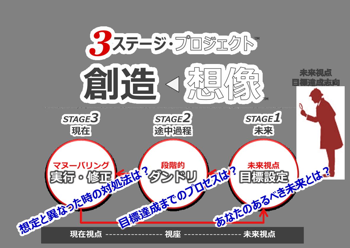 プロマネ式 【人生棚卸し・ライフプラニングの知識と技術】