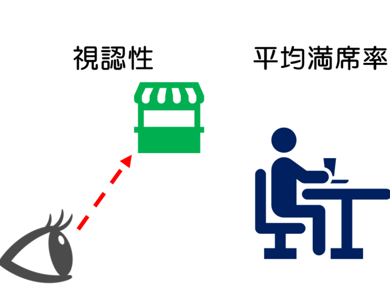 【オンライン】カフェ開業 立地選定と居抜き物件のポイントの画像