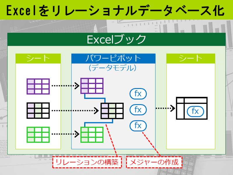 Excelパワーピボット 中級編 実務レベルのDAX関数を習得の画像