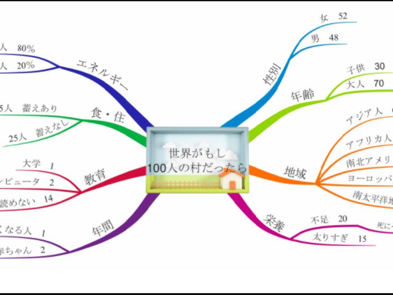 マインドマップで2021年の目標設定&マインドフルネスヨガの画像