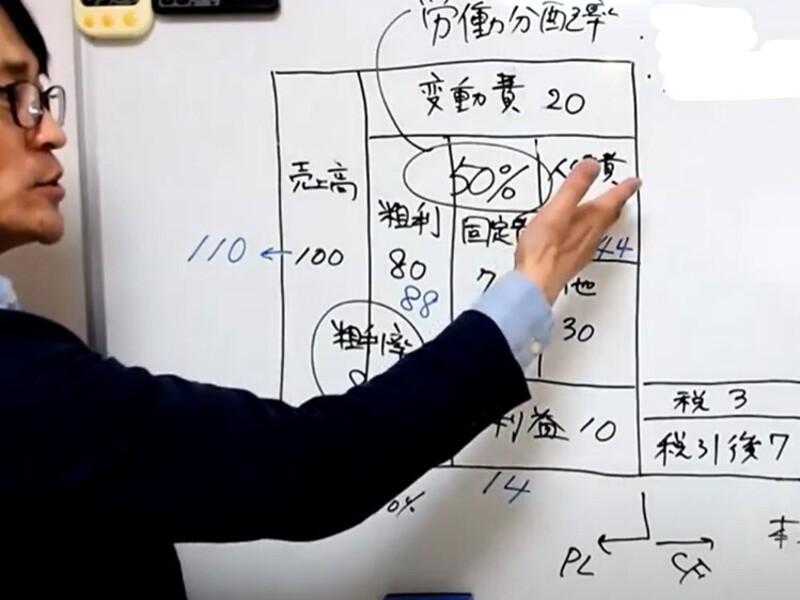【経営計画・年度計画】目からウロコ!シンプル簡単!経営計画の作り方の画像