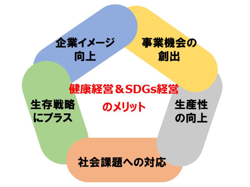 健康経営&SDGs経営講座の画像