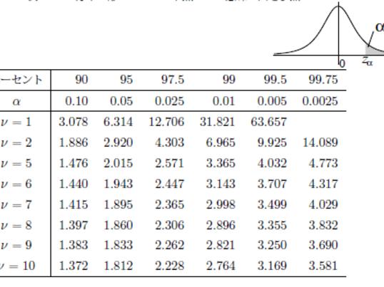 社会人のためのExcel「統計学入門」【中級編・統計検定2級程度】の画像