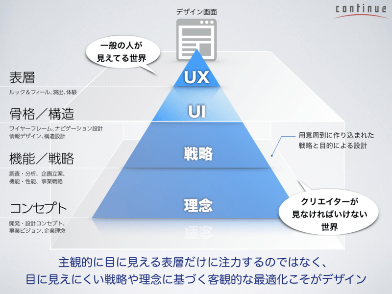 03東京:ユーザーのニーズとリテラシーを基準に考える〜UIデザインの画像