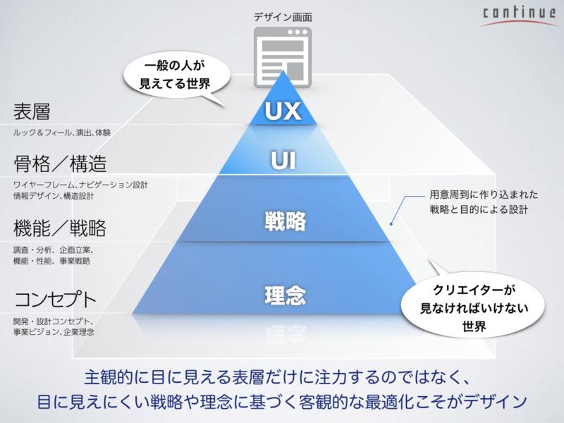 大阪3:ユーザーのニーズとリテラシーを基準に考える〜UIデザインの画像