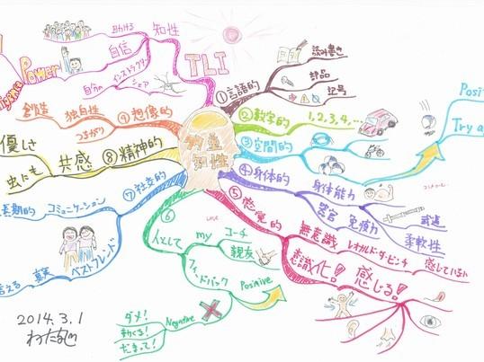 心の専門家のためのマインドマップ講座の画像