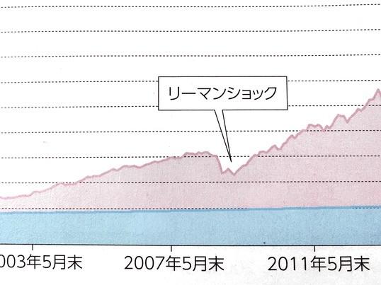 マイナス金利時代に克つ 東京大学卒のFPが教える資産運用のコツ!の画像