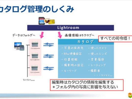 【京都】ここまで出来るLightroom!写真をラクラク管理する!の画像