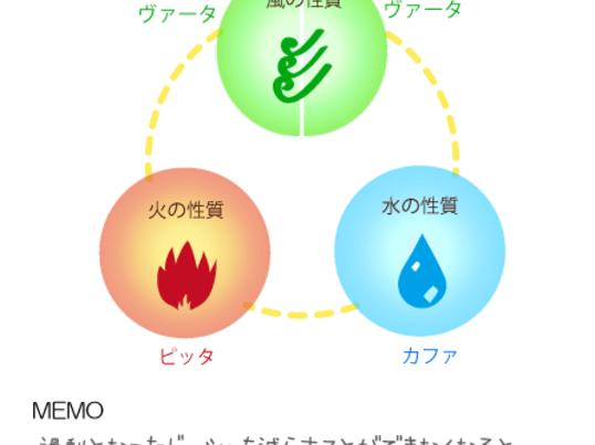 アーユルヴェーダ体質チェックとセルフケアの画像
