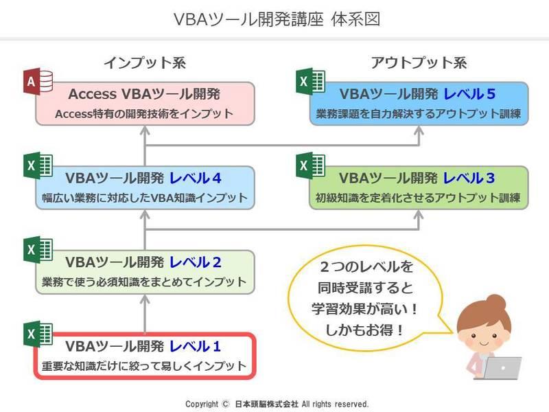 ①エクセルVBAツール開発講座 レベル1(未経験者向け)の画像