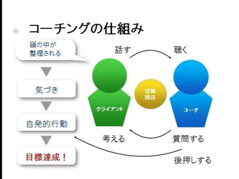 Yutsukuコーチング講座!の画像