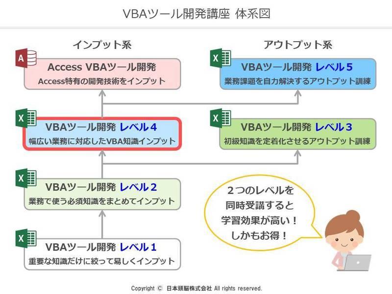 ④エクセルVBAツール開発講座 レベル4の画像