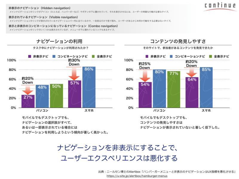 04東京:直感的で快適なWEB環境を作る「スマホ用UIデザイン」の画像