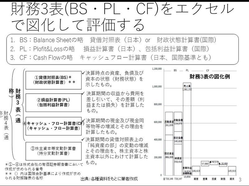 【アカウンティング・初~中級】株式投資のための財務諸表分析法の画像