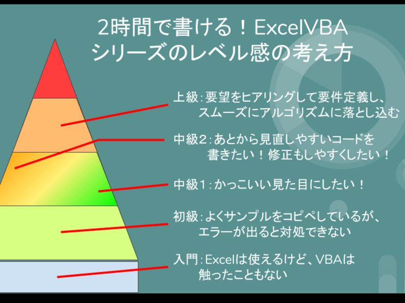 2時間で書ける!Excelマクロ・VBAプログラミングの基礎の画像
