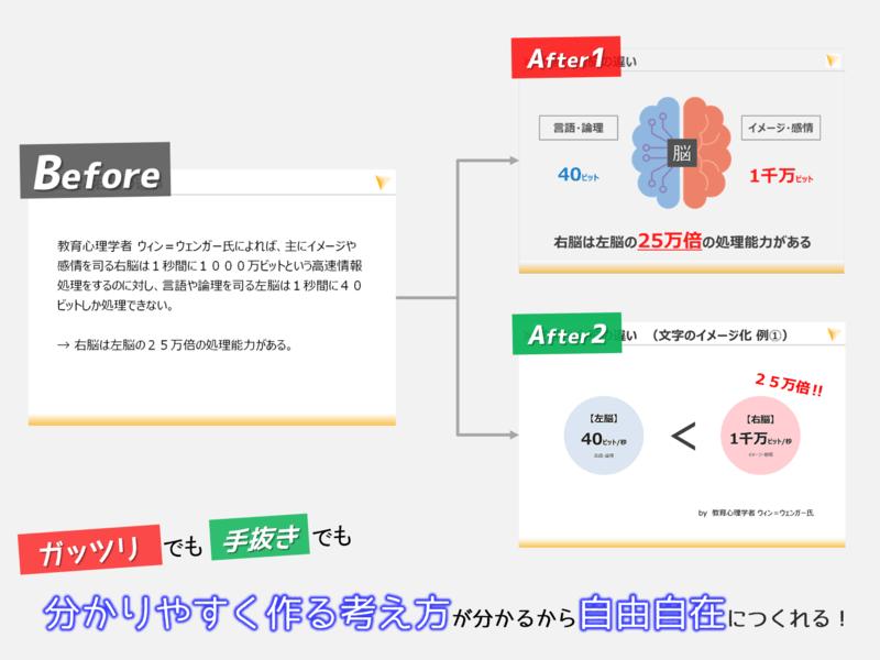 【オンライン講師必見】7つのコツで伝わるパワーポイント資料作成講座の画像