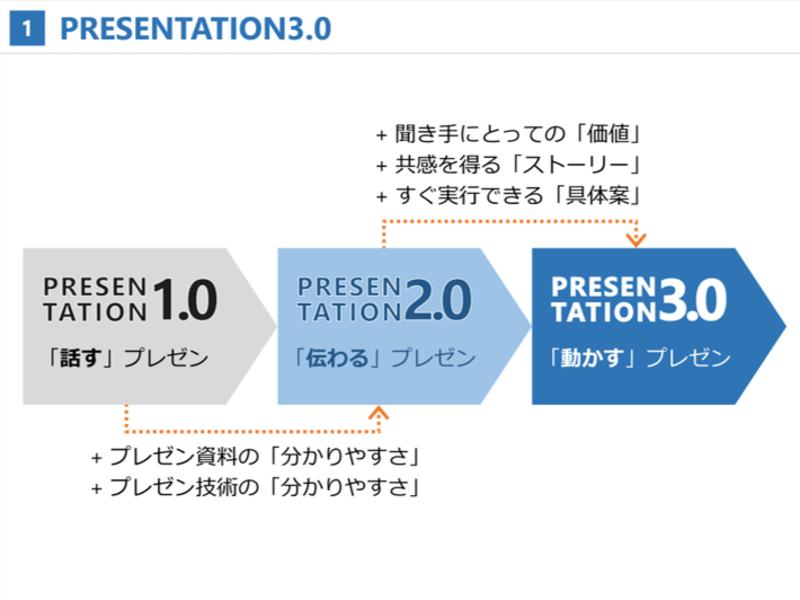 PRESENTATION3.0|聞き手を動かすプレゼンの内容設計術の画像
