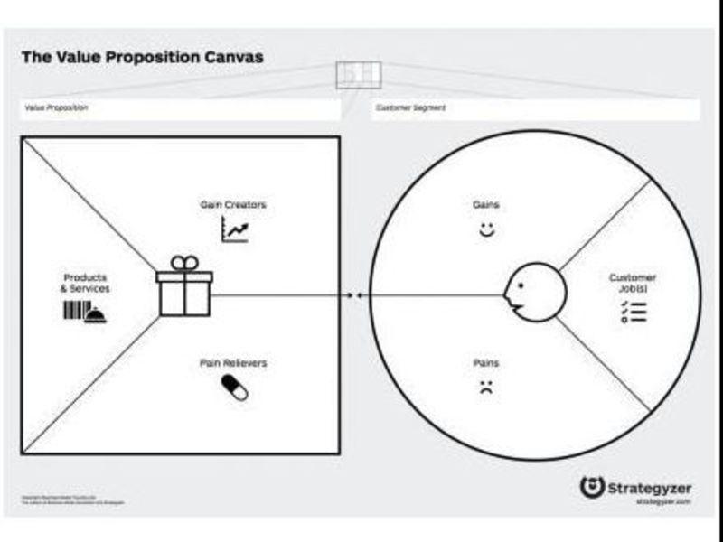 バリュープロポジションデザイン講座 製品・サービスのつくり方の画像