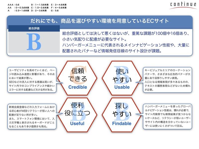 福岡6:初めてでもできる!「説得力ある分析&評価レポート」V2の画像