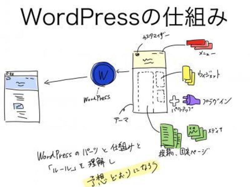 【さいたま・上尾】仕組から学ぶWordPress入門講座の画像