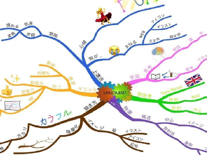 【オンライン講座】マインドマップ基礎 ※添削付きの画像