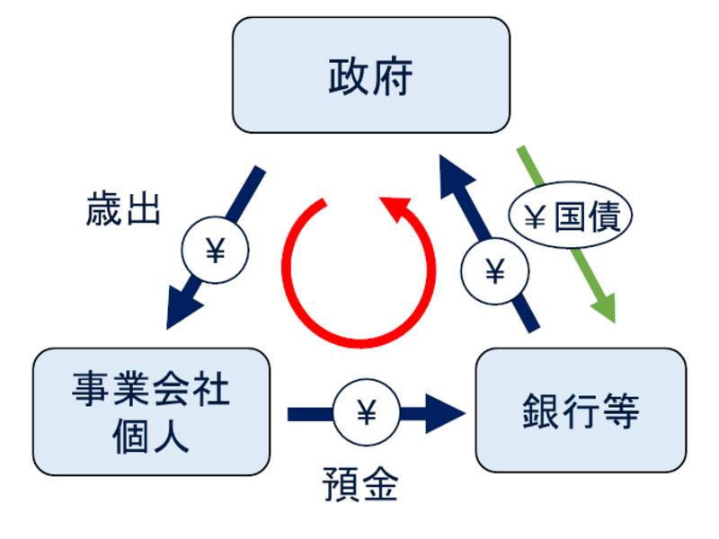 【オンライン講座】初心者歓迎!日本は財政破綻するのか?の画像