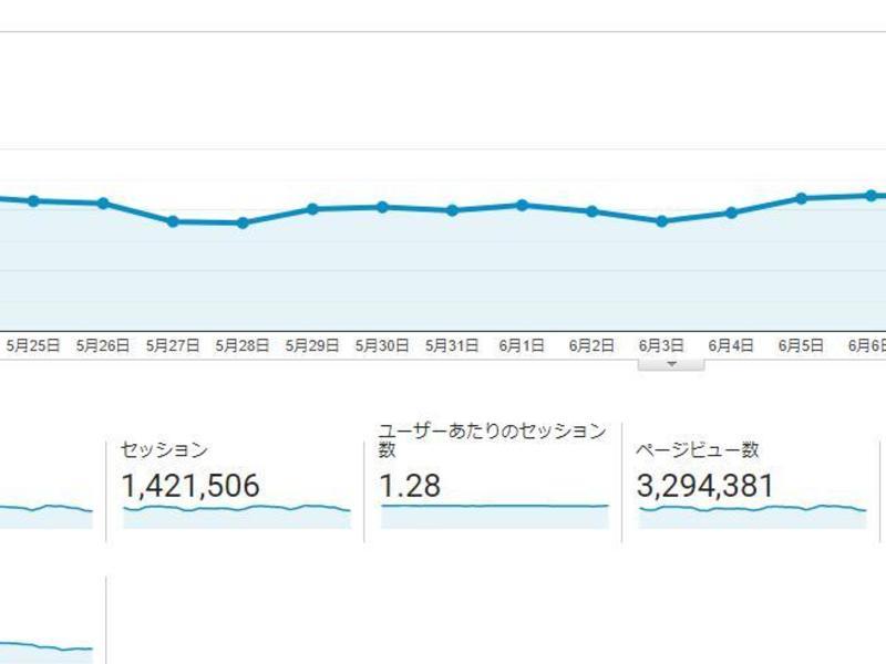 月300万PVサイト運営者がコンテンツSEOでの集客を教えますの画像