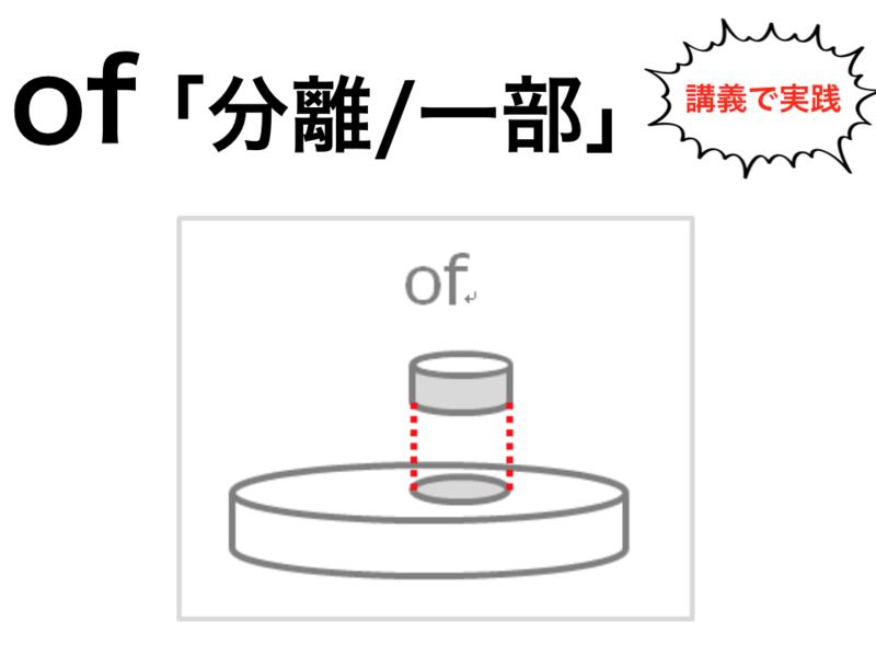 【学校で教えない英文法】ようやく「本当の前置詞」が理解できるの画像