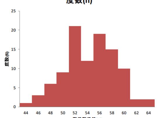 社会人のためのExcel「統計学入門」【基本編・統計検定3級+α】の画像