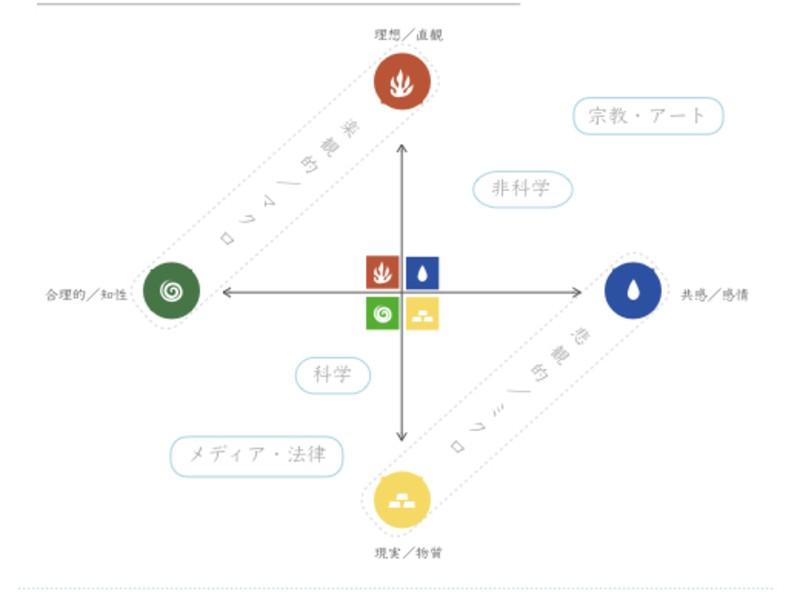 7つの星の星読み会(初級編)月星座の星読み会の画像