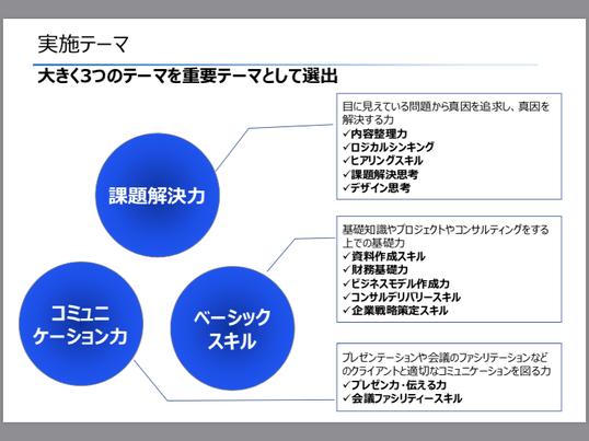 【中級編】ロジカルシンキングを用いた課題解決力向上 実践講座の画像